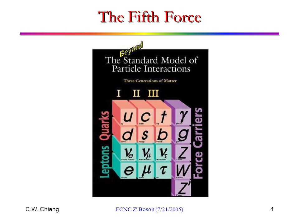 C.W. ChiangFCNC Z' Boson (7/21/2005)4 The Fifth Force