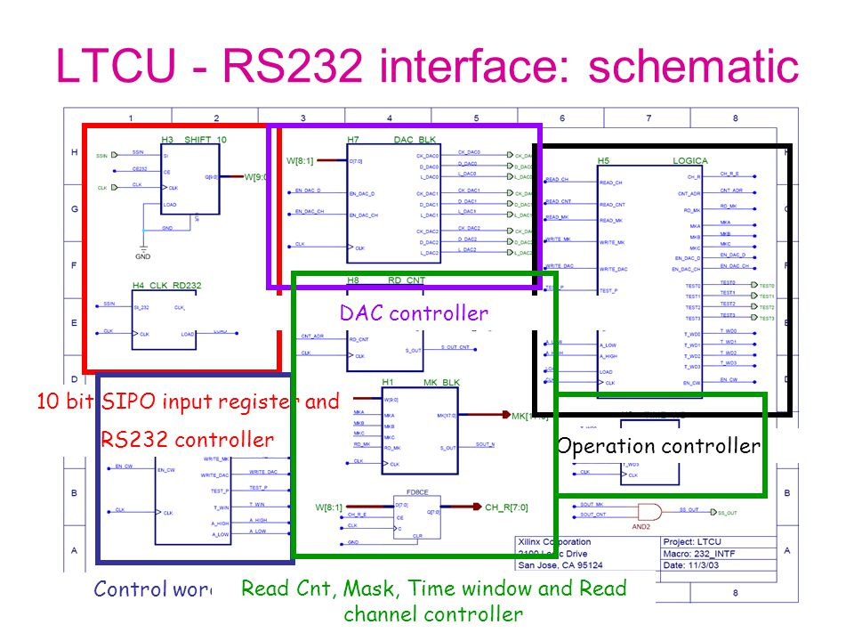 LTCU - RS232 interface: schematic 10 bit SIPO input register and RS232 controller Operation controller Control word decoder DAC controller Read Cnt, Mask, Time window and Read channel controller