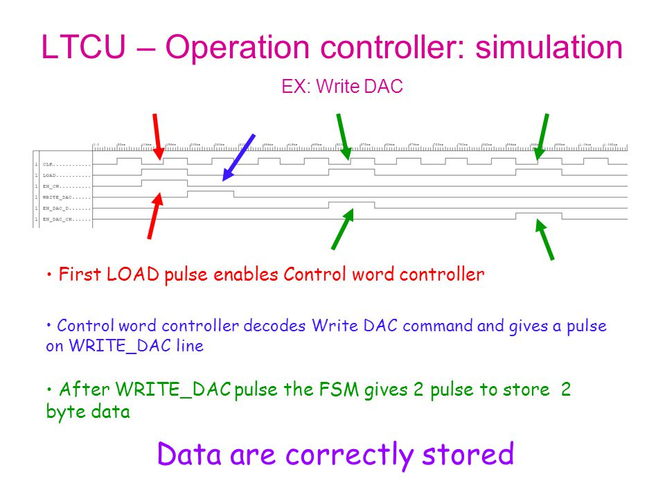LTCU – Operation controller: simulation First LOAD pulse enables Control word controller Control word controller decodes Write DAC command and gives a pulse on WRITE_DAC line After WRITE_DAC pulse the FSM gives 2 pulse to store 2 byte data EX: Write DAC Data are correctly stored