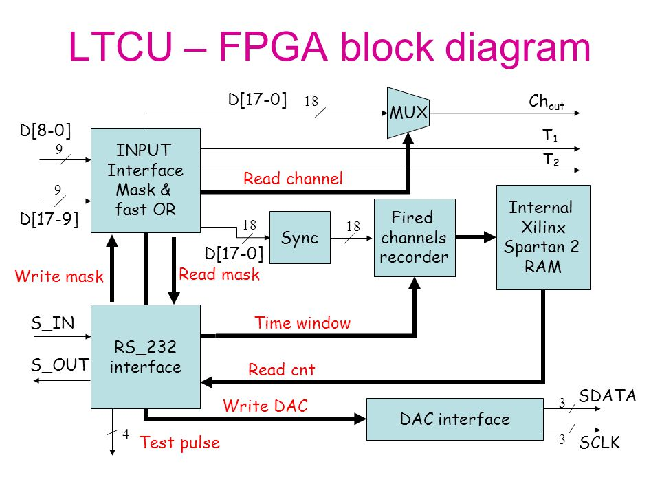 LTCU – FPGA block diagram RS_232 interface INPUT Interface Mask & fast OR Sync Fired channels recorder Internal Xilinx Spartan 2 RAM Time window Read mask Write mask Read cnt Write DAC DAC interface 4 9 9 18 D[17-0] Test pulse SDATA SCLK 3 3 T1T1 T2T2 D[8-0] D[17-9] S_IN S_OUT MUX 18 D[17-0] Read channel Ch out