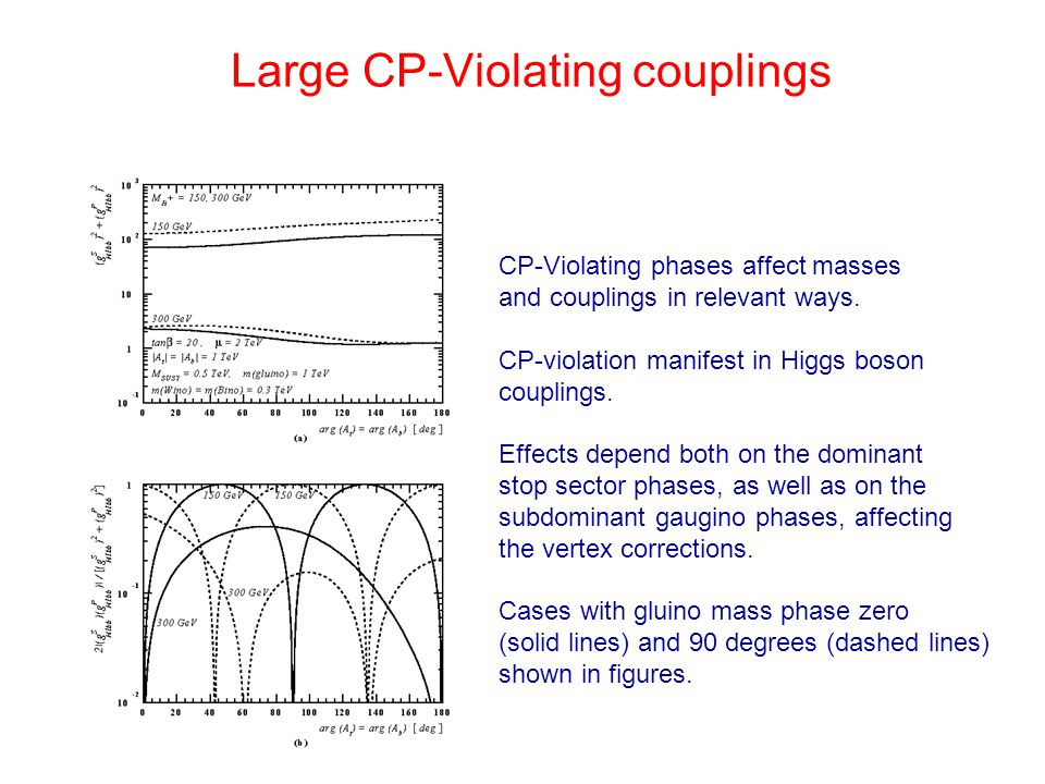 Large CP-Violating couplings CP-Violating phases affect masses and couplings in relevant ways. CP-violation manifest in Higgs boson couplings. Effects