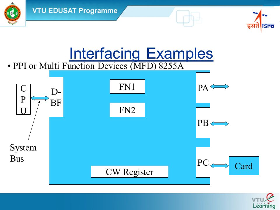 Interfacing Examples PPI or Multi Function Devices (MFD) 8255A D- BF FN1 PA PB PC FN2 CW Register Card CPUCPU System Bus