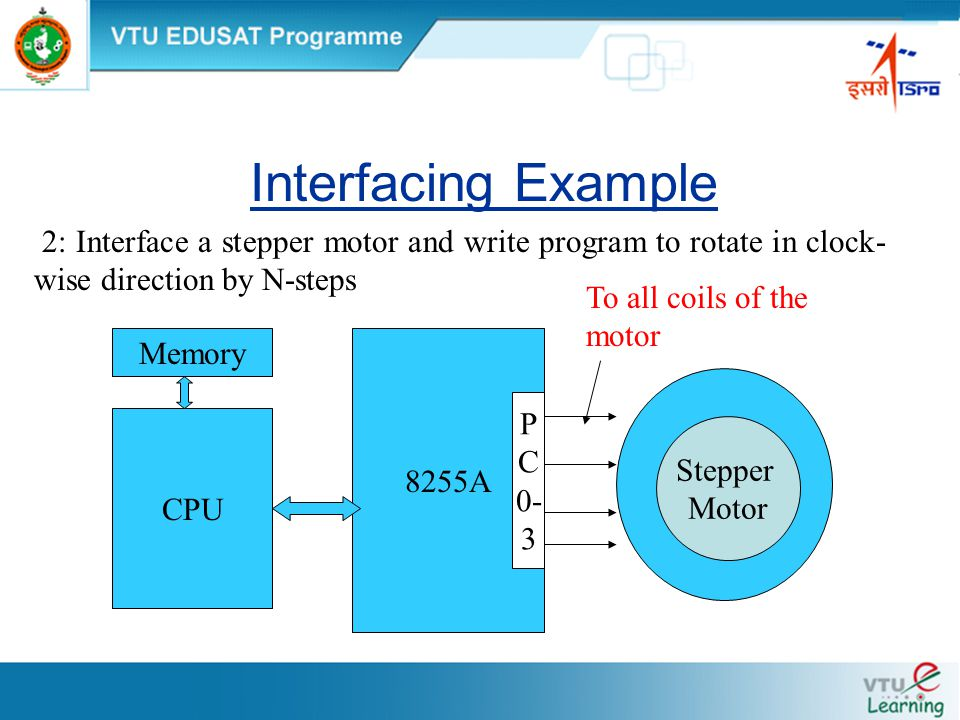 Interfacing Example 2: Interface a stepper motor and write program to rotate in clock- wise direction by N-steps 8255A P C 0- 3 Stepper Motor CPU Memory To all coils of the motor