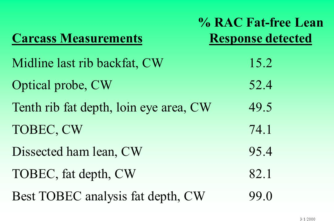 3/1/2000 % RAC Fat-free Lean Carcass MeasurementsResponse detected Midline last rib backfat, CW15.2 Optical probe, CW52.4 Tenth rib fat depth, loin eye area, CW49.5 TOBEC, CW74.1 Dissected ham lean, CW95.4 TOBEC, fat depth, CW82.1 Best TOBEC analysis fat depth, CW99.0