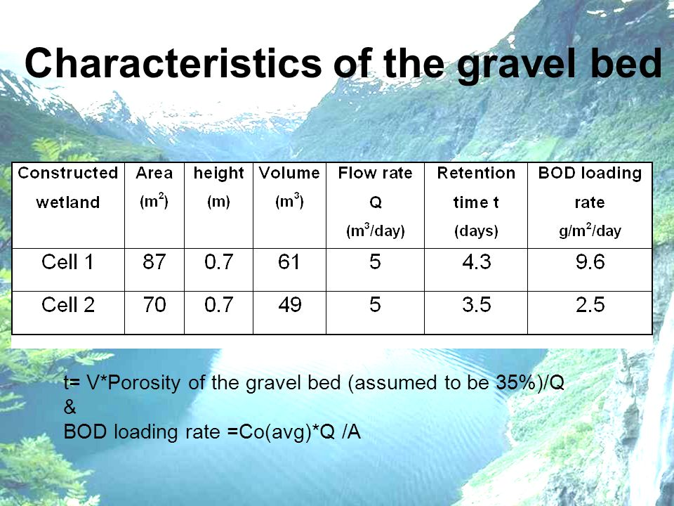 Characteristics of the gravel bed t= V*Porosity of the gravel bed (assumed to be 35%)/Q & BOD loading rate =Co(avg)*Q /A