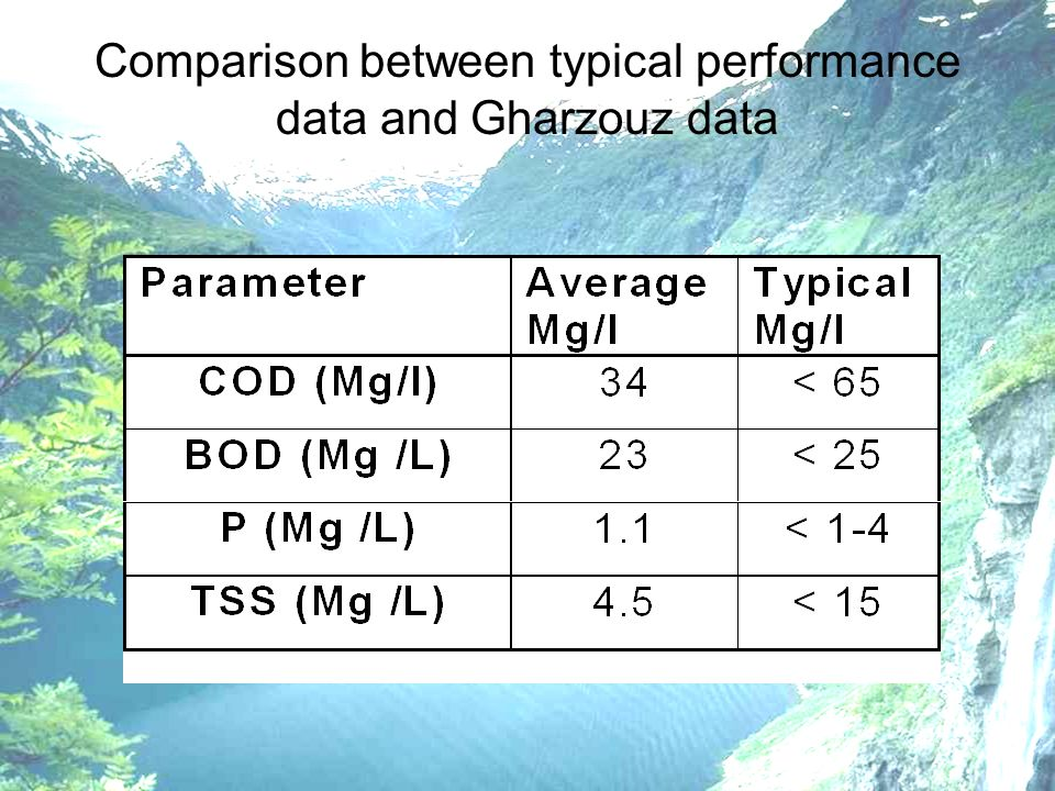 Comparison between typical performance data and Gharzouz data