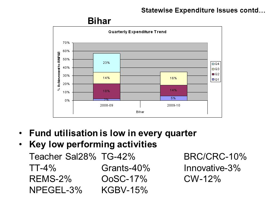 Fund utilisation is low in every quarter Key low performing activities Teacher Sal28%TG-42%BRC/CRC-10% TT-4%Grants-40%Innovative-3% REMS-2%OoSC-17%CW-12% NPEGEL-3%KGBV-15% Statewise Expenditure Issues contd… Bihar