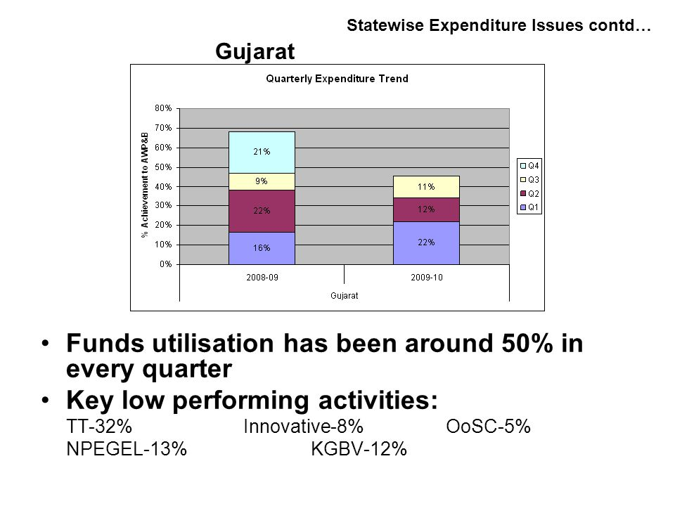 Funds utilisation has been around 50% in every quarter Key low performing activities: TT-32%Innovative-8%OoSC-5% NPEGEL-13%KGBV-12% Statewise Expenditure Issues contd… Gujarat
