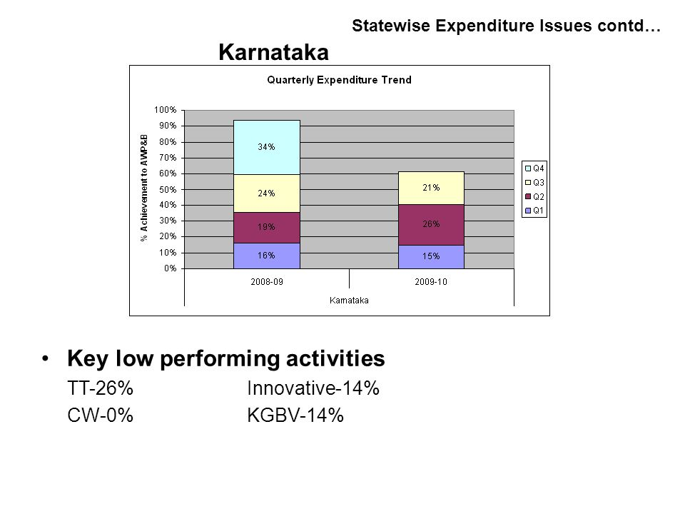 Key low performing activities TT-26%Innovative-14% CW-0%KGBV-14% Statewise Expenditure Issues contd… Karnataka