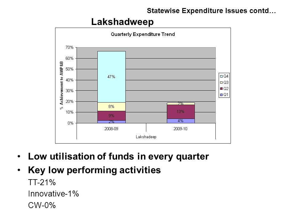 Low utilisation of funds in every quarter Key low performing activities TT-21% Innovative-1% CW-0% Statewise Expenditure Issues contd… Lakshadweep