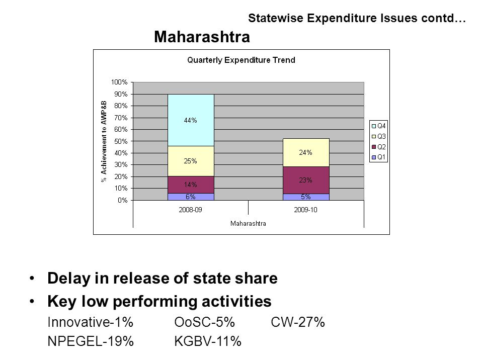 Delay in release of state share Key low performing activities Innovative-1%OoSC-5%CW-27% NPEGEL-19%KGBV-11% Statewise Expenditure Issues contd… Maharashtra