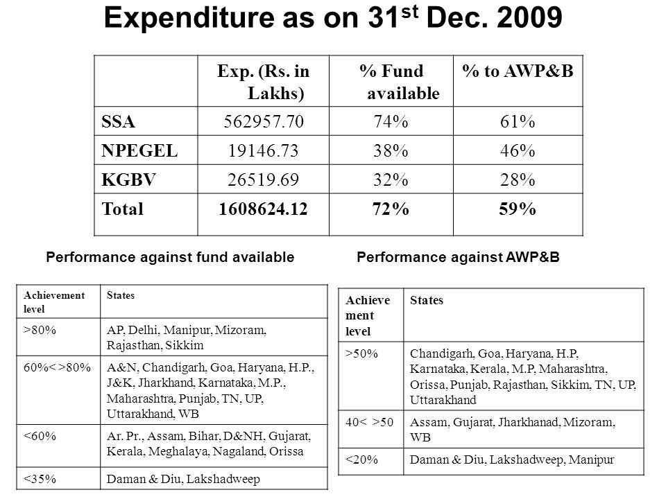 Expenditure as on 31 st Dec. 2009 Exp. (Rs.