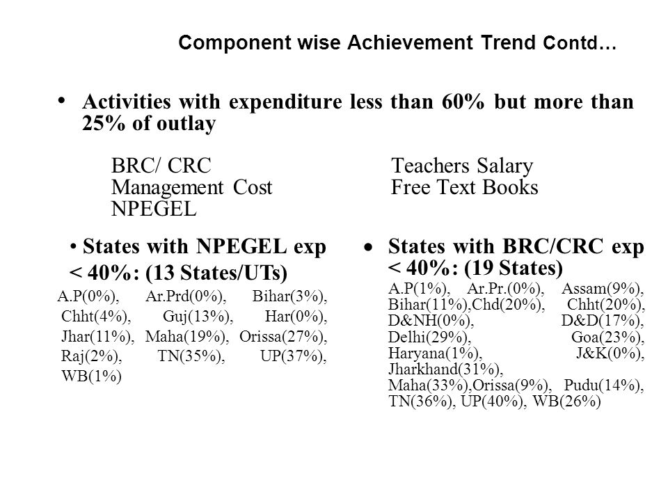Component wise Achievement Trend Contd… Activities with expenditure less than 60% but more than 25% of outlay BRC/ CRC Teachers Salary Management Cost Free Text Books NPEGEL  States with BRC/CRC exp < 40%: (19 States) A.P(1%), Ar.Pr.(0%), Assam(9%), Bihar(11%),Chd(20%), Chht(20%), D&NH(0%), D&D(17%), Delhi(29%), Goa(23%), Haryana(1%), J&K(0%), Jharkhand(31%), Maha(33%),Orissa(9%), Pudu(14%), TN(36%), UP(40%), WB(26%) States with NPEGEL exp < 40%: (13 States/UTs) A.P(0%), Ar.Prd(0%), Bihar(3%), Chht(4%), Guj(13%), Har(0%), Jhar(11%), Maha(19%), Orissa(27%), Raj(2%), TN(35%), UP(37%), WB(1%)