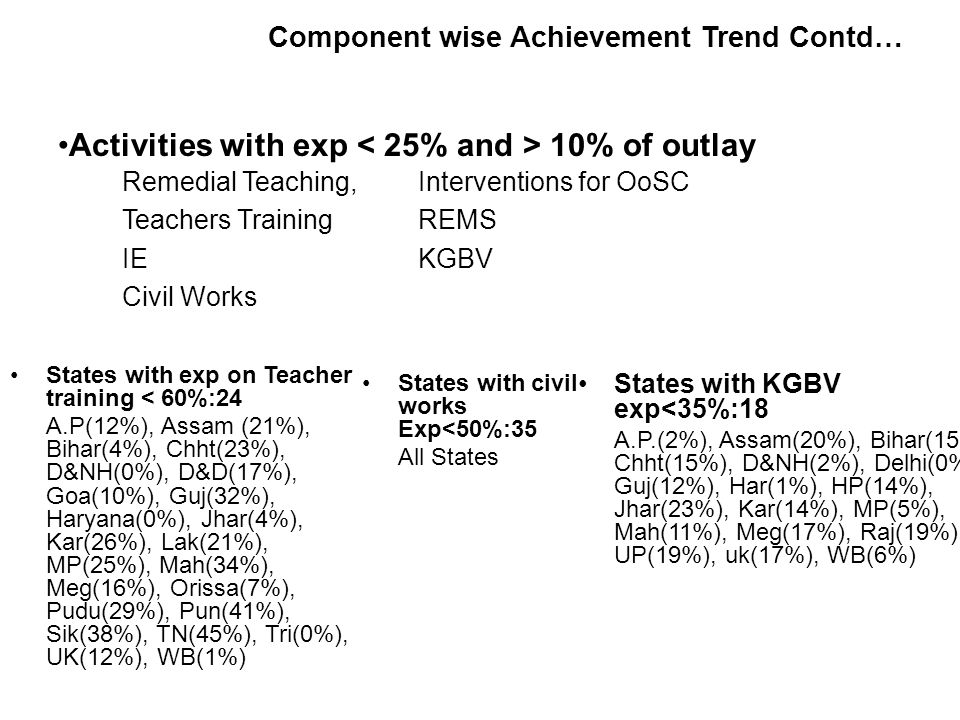 Component wise Achievement Trend Contd… Activities with exp 10% of outlay States with exp on Teacher training < 60%:24 A.P(12%), Assam (21%), Bihar(4%), Chht(23%), D&NH(0%), D&D(17%), Goa(10%), Guj(32%), Haryana(0%), Jhar(4%), Kar(26%), Lak(21%), MP(25%), Mah(34%), Meg(16%), Orissa(7%), Pudu(29%), Pun(41%), Sik(38%), TN(45%), Tri(0%), UK(12%), WB(1%) States with civil works Exp<50%:35 All States States with KGBV exp<35%:18 A.P.(2%), Assam(20%), Bihar(15%), Chht(15%), D&NH(2%), Delhi(0%), Guj(12%), Har(1%), HP(14%), Jhar(23%), Kar(14%), MP(5%), Mah(11%), Meg(17%), Raj(19%), UP(19%), uk(17%), WB(6%) Remedial Teaching, Teachers Training IE Civil Works Interventions for OoSC REMS KGBV