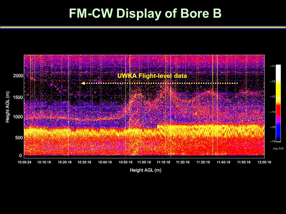 FM-CW Display of Bore B UWKA Flight-level data