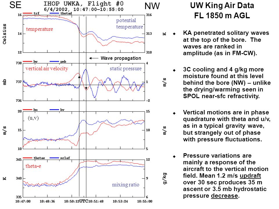 temperature potential temperature vertical air velocitystatic pressure (u,v) theta-e mixing ratio SE NW Wave propagation UW King Air Data FL 1850 m AGL  KA penetrated solitary waves at the top of the bore.
