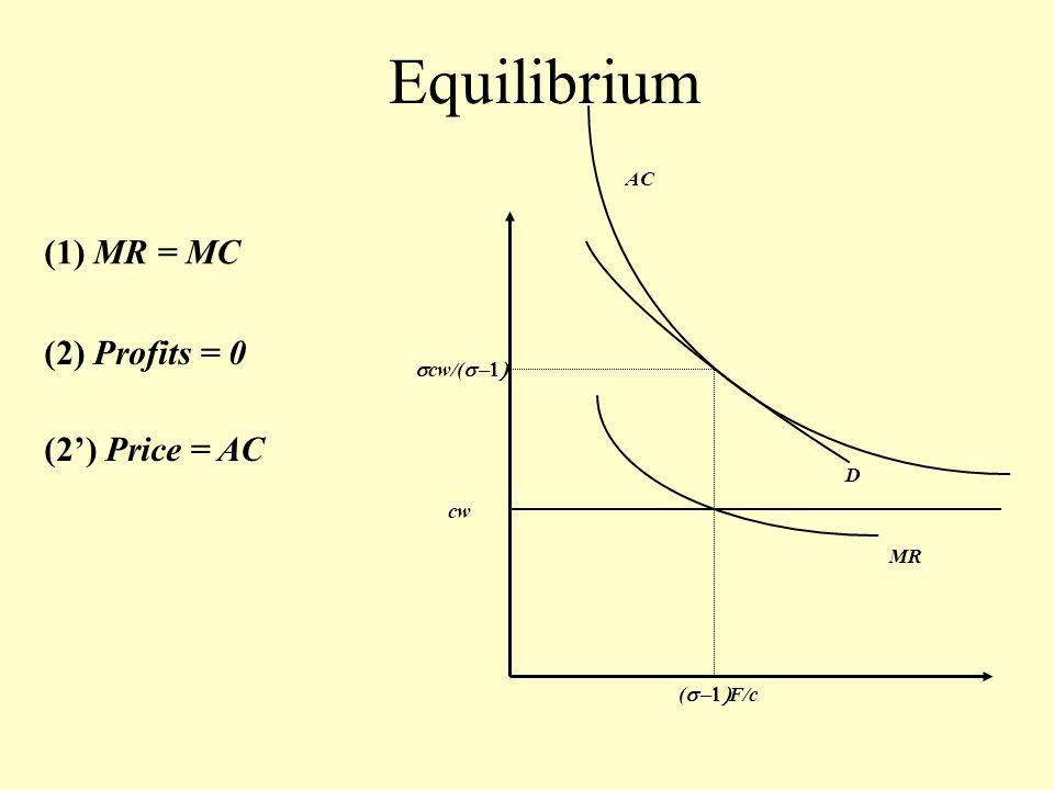 cw AC MR D  cw/(  (  F/c Equilibrium (1) MR = MC (2) Profits = 0 (2') Price = AC