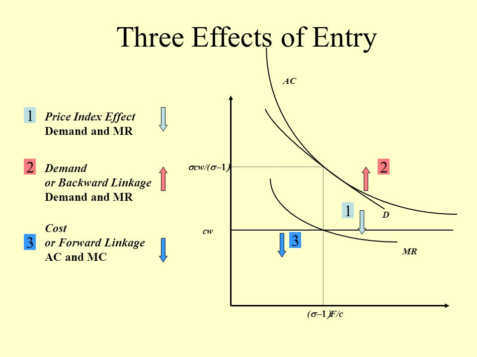 cw AC MR D  cw/(  (  F/c 1 2 3 Three Effects of Entry 1 Price Index Effect Demand and MR 2 Demand or Backward Linkage Demand and MR 3 Cost or Forward Linkage AC and MC