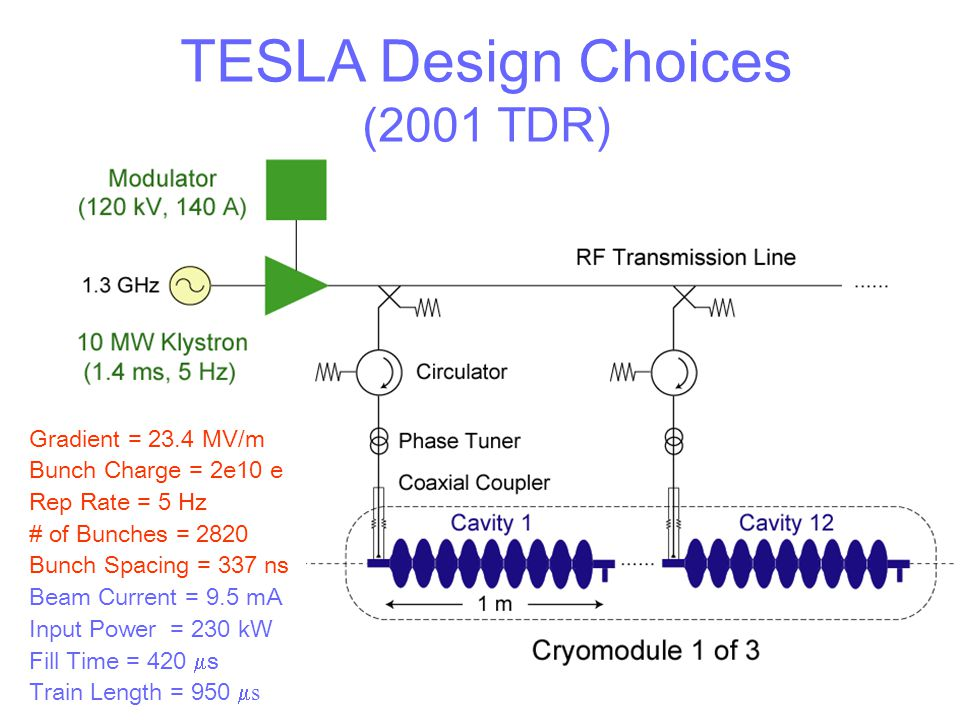 TESLA Design Choices (2001 TDR) Gradient = 23.4 MV/m Bunch Charge = 2e10 e Rep Rate = 5 Hz # of Bunches = 2820 Bunch Spacing = 337 ns Beam Current = 9
