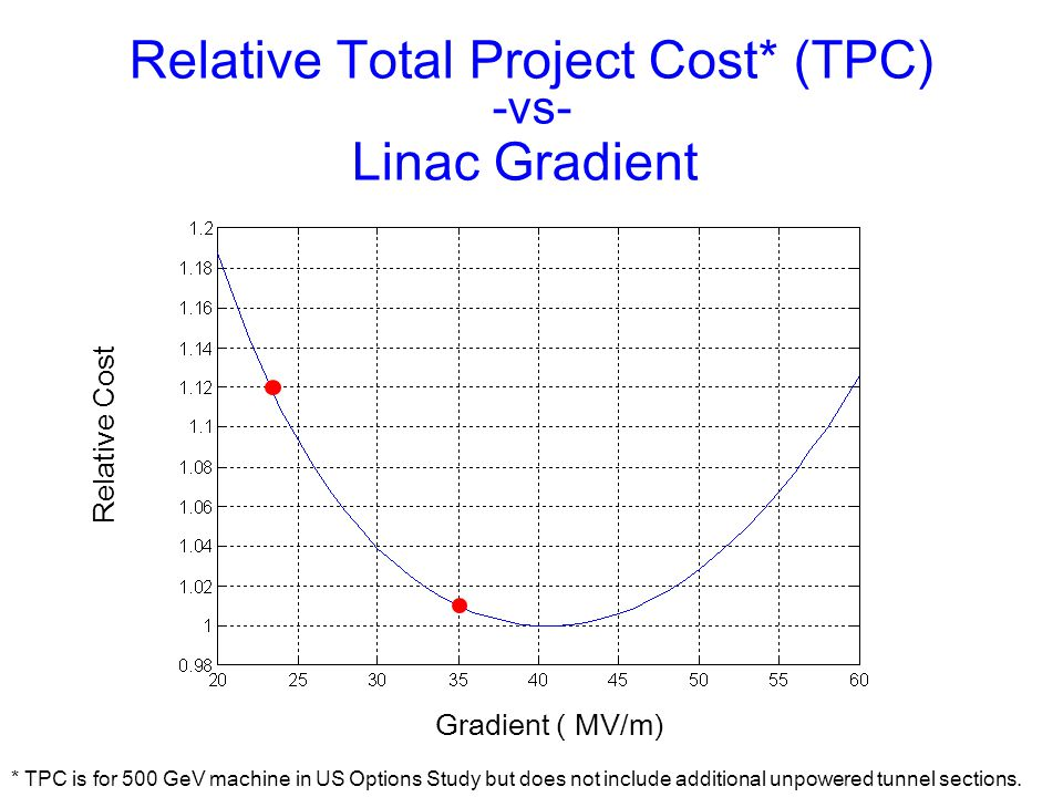 * TPC is for 500 GeV machine in US Options Study but does not include additional unpowered tunnel sections. Relative Total Project Cost* (TPC) -vs- Li