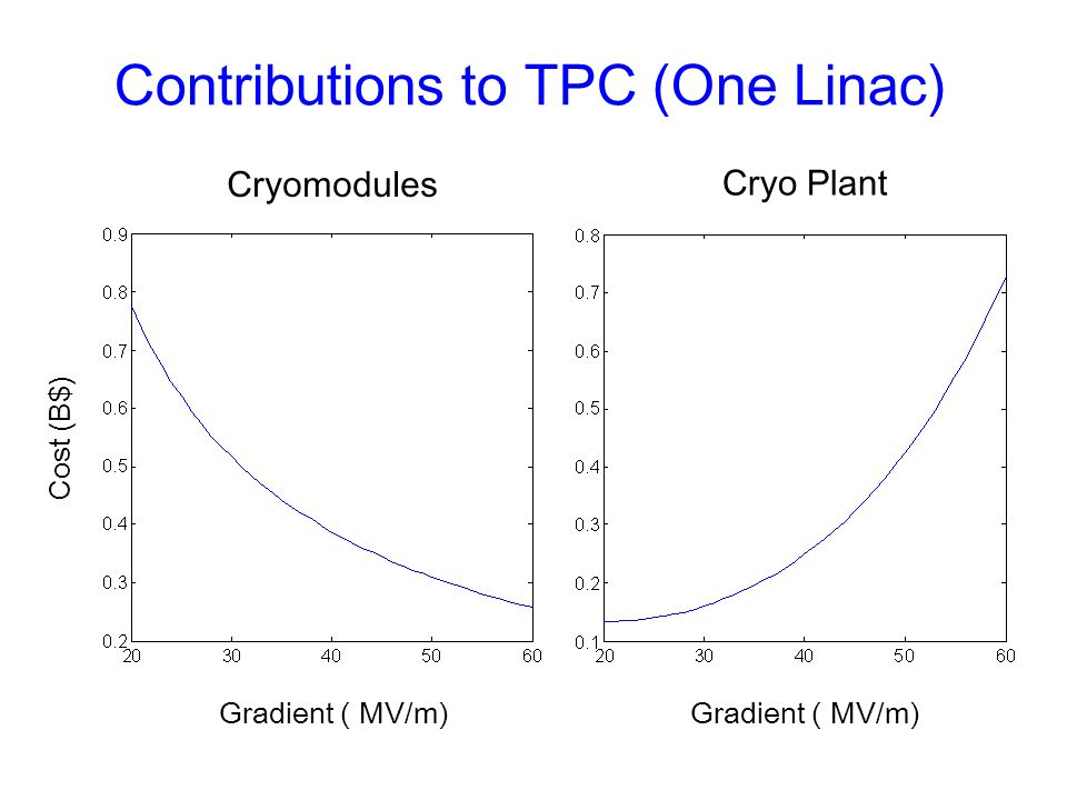 Gradient ( MV/m) Cryo Plant Cost (B$) Gradient ( MV/m) Cryomodules Contributions to TPC (One Linac)