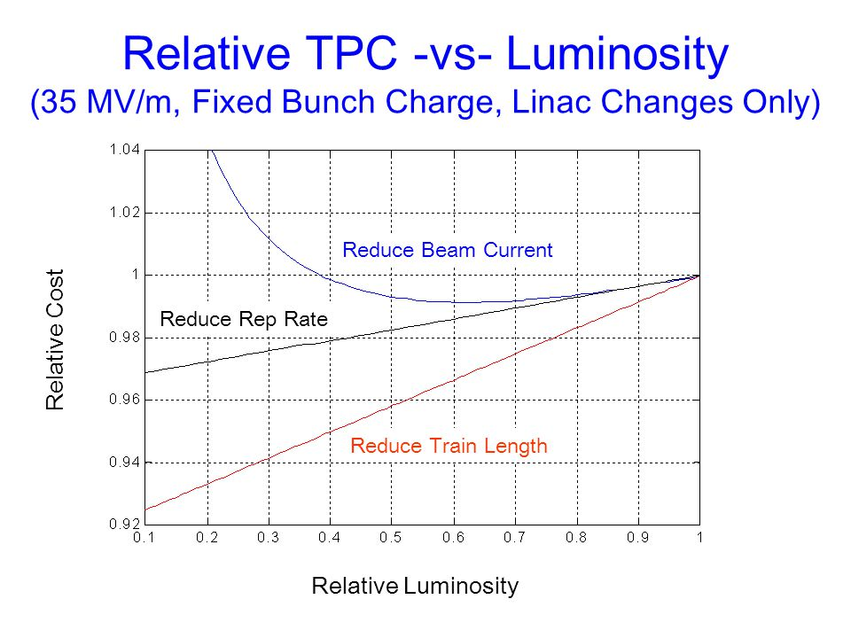 Reduce Train Length Relative Cost Relative TPC -vs- Luminosity (35 MV/m, Fixed Bunch Charge, Linac Changes Only) Reduce Beam Current Reduce Rep Rate R