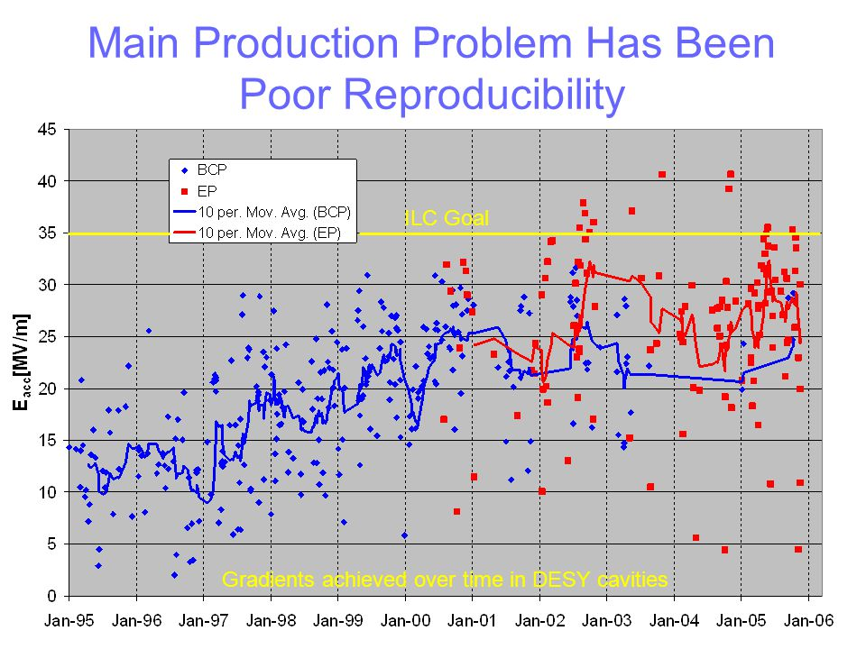 Main Production Problem Has Been Poor Reproducibility Gradients achieved over time in DESY cavities ILC Goal