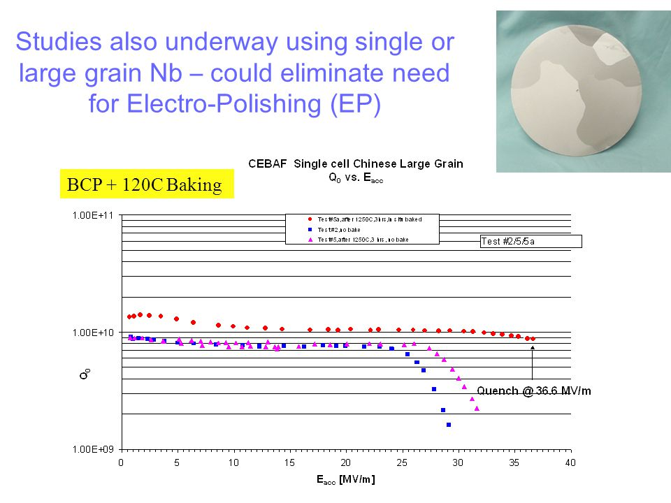 BCP + 120C Baking Studies also underway using single or large grain Nb – could eliminate need for Electro-Polishing (EP)