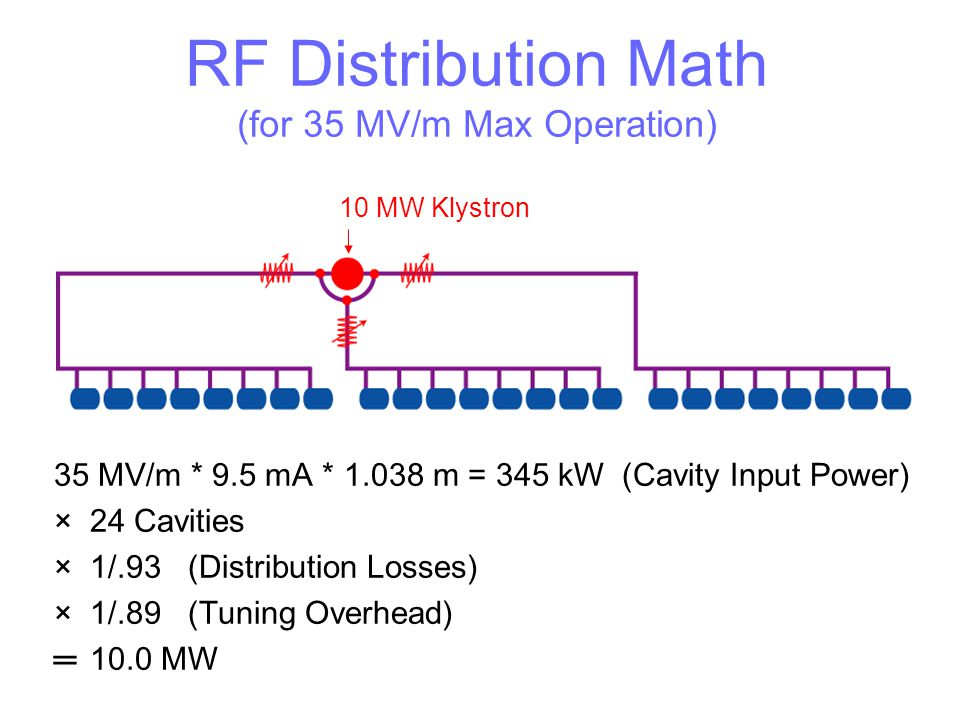 RF Distribution Math (for 35 MV/m Max Operation) 35 MV/m * 9.5 mA * 1.038 m = 345 kW (Cavity Input Power) ×24 Cavities ×1/.93 (Distribution Losses) ×1