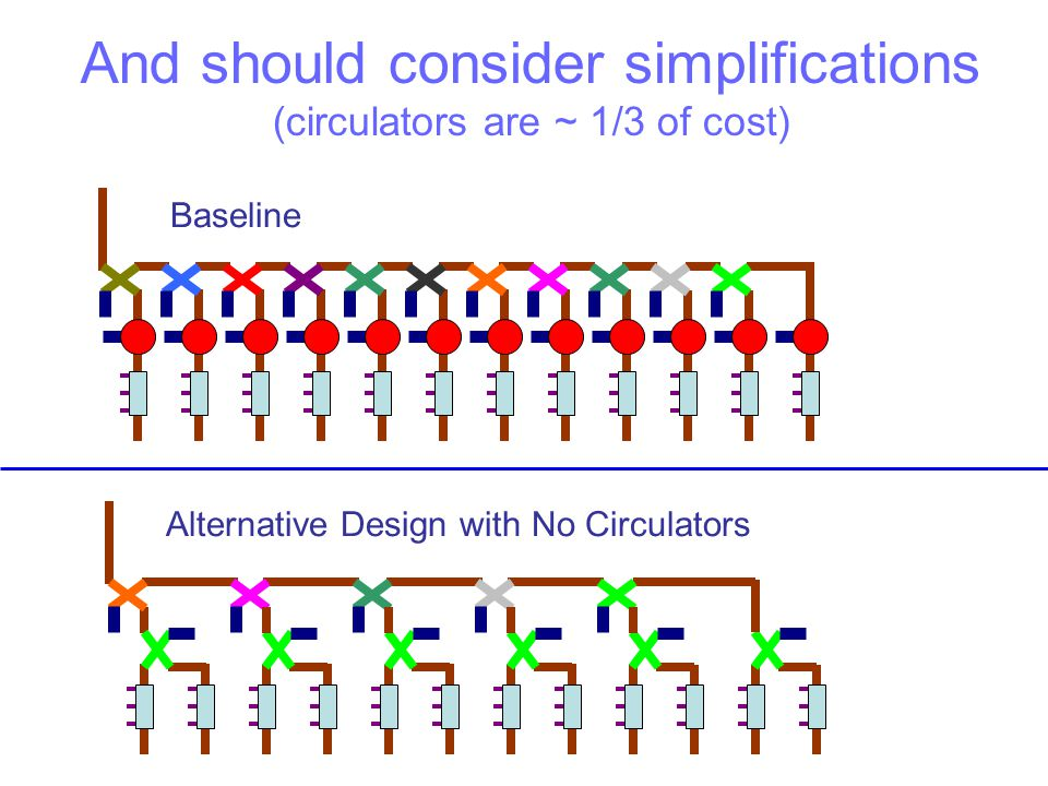 Baseline Alternative Design with No Circulators And should consider simplifications (circulators are ~ 1/3 of cost)