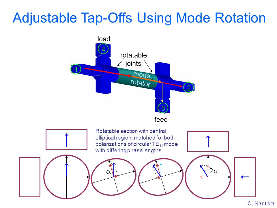C. Nantista Adjustable Tap-Offs Using Mode Rotation   Rotatable section with central elliptical region, matched for both polarizations of circular