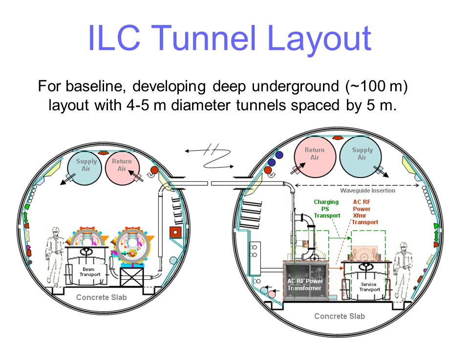 For baseline, developing deep underground (~100 m) layout with 4-5 m diameter tunnels spaced by 5 m. ILC Tunnel Layout