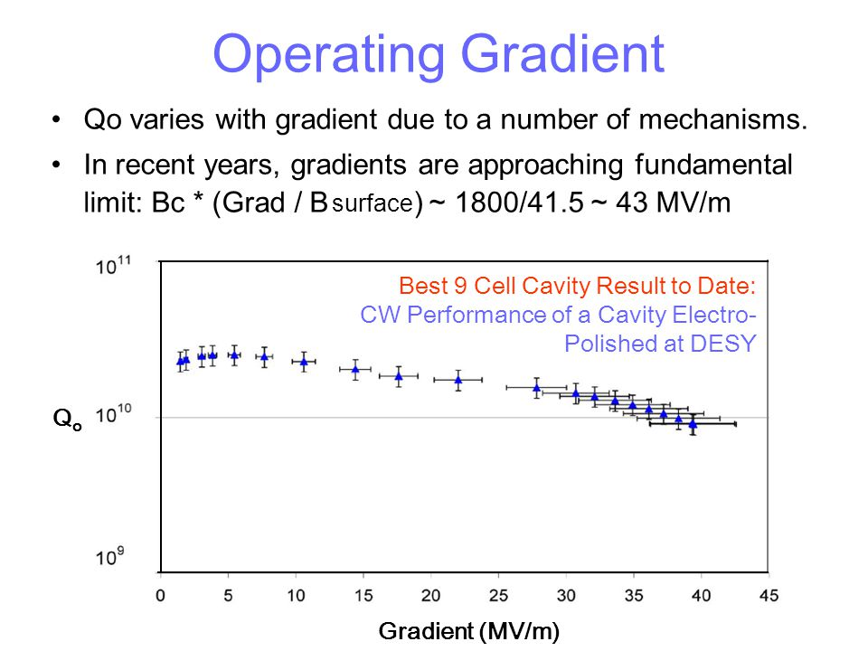 Q o Gradient (MV/m) Best 9 Cell Cavity Result to Date: CW Performance of a Cavity Electro- Polished at DESY Operating Gradient Qo varies with gradient