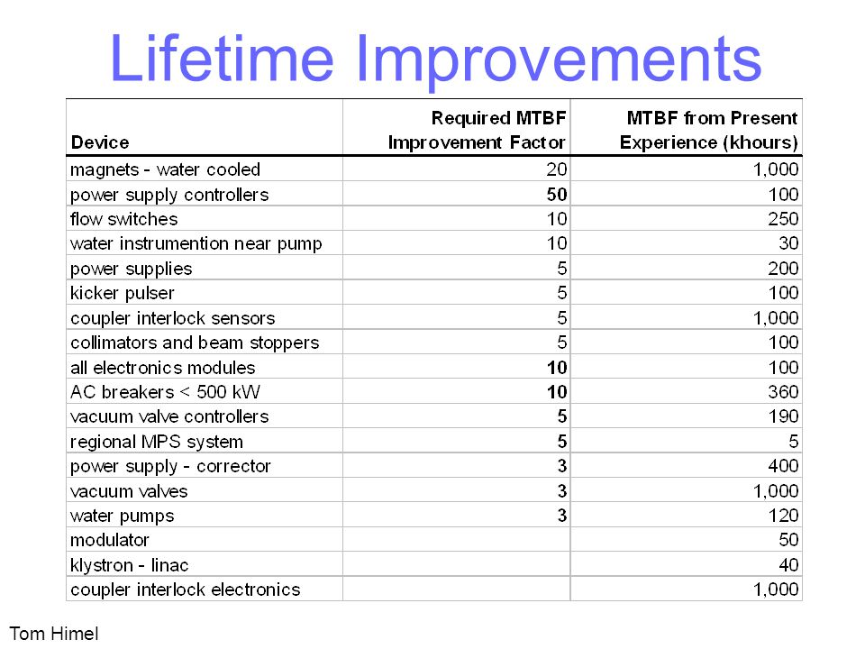 Lifetime Improvements Tom Himel