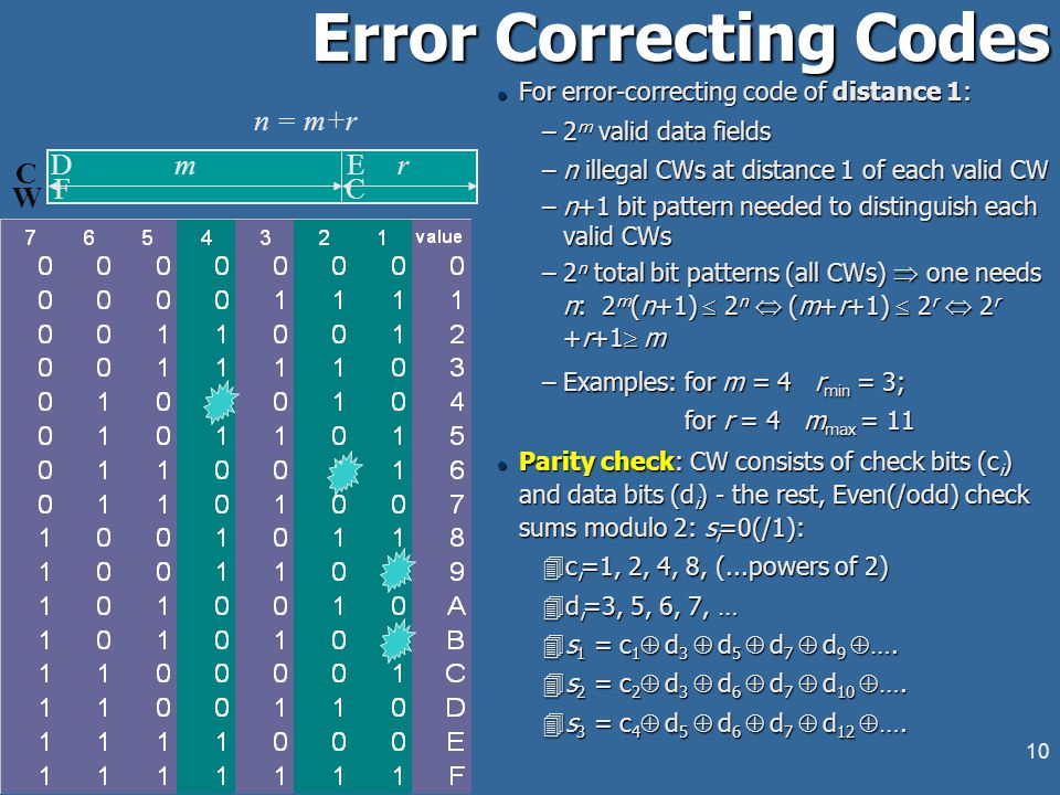 9 Error Correction and Error Detection l Error-correcting codes: enough redundant information to reconstruct the original CW and its data field (DF) at the receiver.
