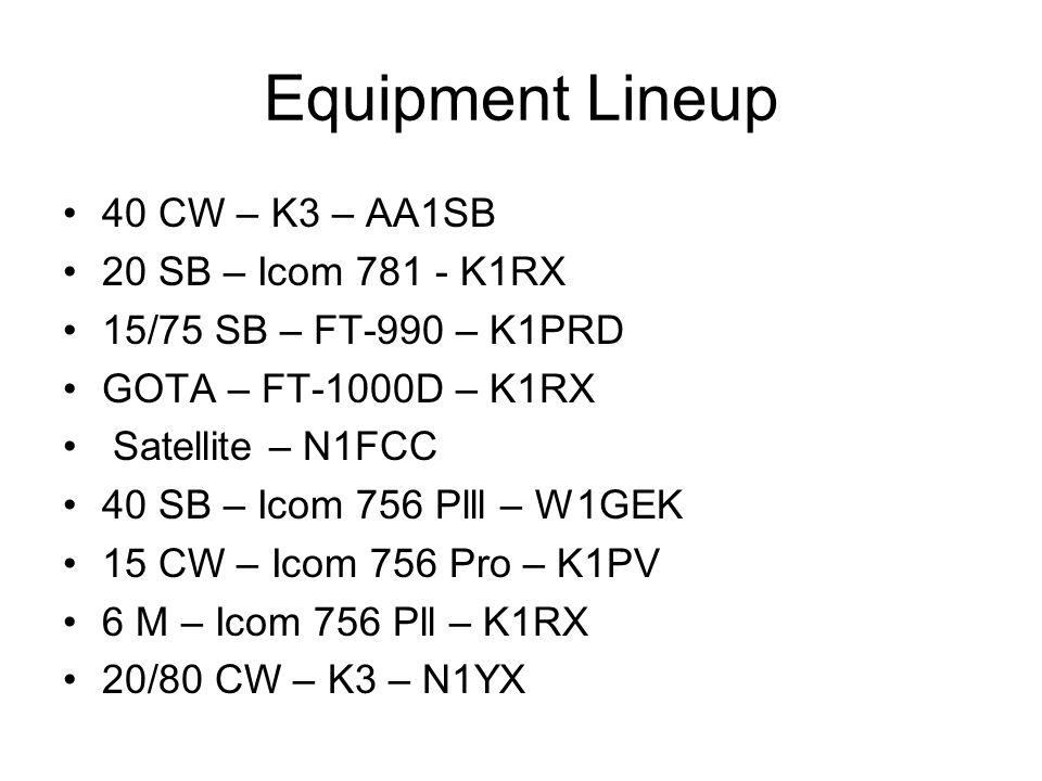 Equipment Lineup 40 CW – K3 – AA1SB 20 SB – Icom 781 - K1RX 15/75 SB – FT-990 – K1PRD GOTA – FT-1000D – K1RX Satellite – N1FCC 40 SB – Icom 756 Plll – W1GEK 15 CW – Icom 756 Pro – K1PV 6 M – Icom 756 Pll – K1RX 20/80 CW – K3 – N1YX