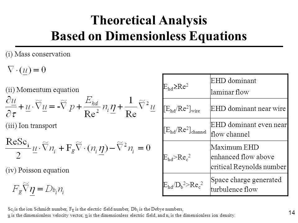 14 Theoretical Analysis Based on Dimensionless Equations (i) Mass conservation (ii) Momentum equation (iii) Ion transport (iv) Poisson equation E hd 