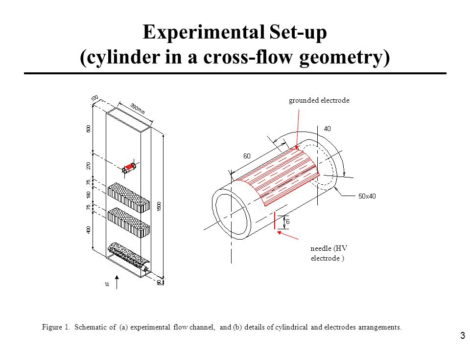 3 Experimental Set-up (cylinder in a cross-flow geometry) needle (HV electrode ) grounded electrode u Figure 1. Schematic of (a) experimental flow cha