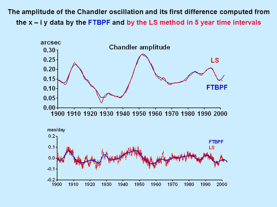 The amplitude and phase variations of the Chandler and annual oscillations computed by the LS in 3 year time intervals, the Niño indices