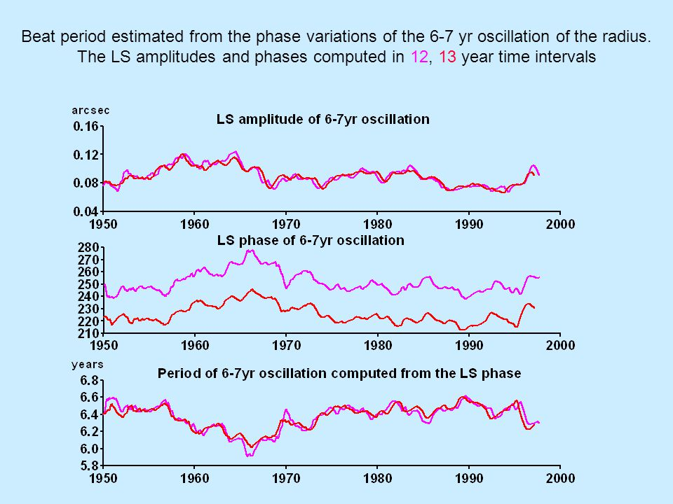 Beat period variations computed from the LS phase variations of the Chandler and annual oscillations