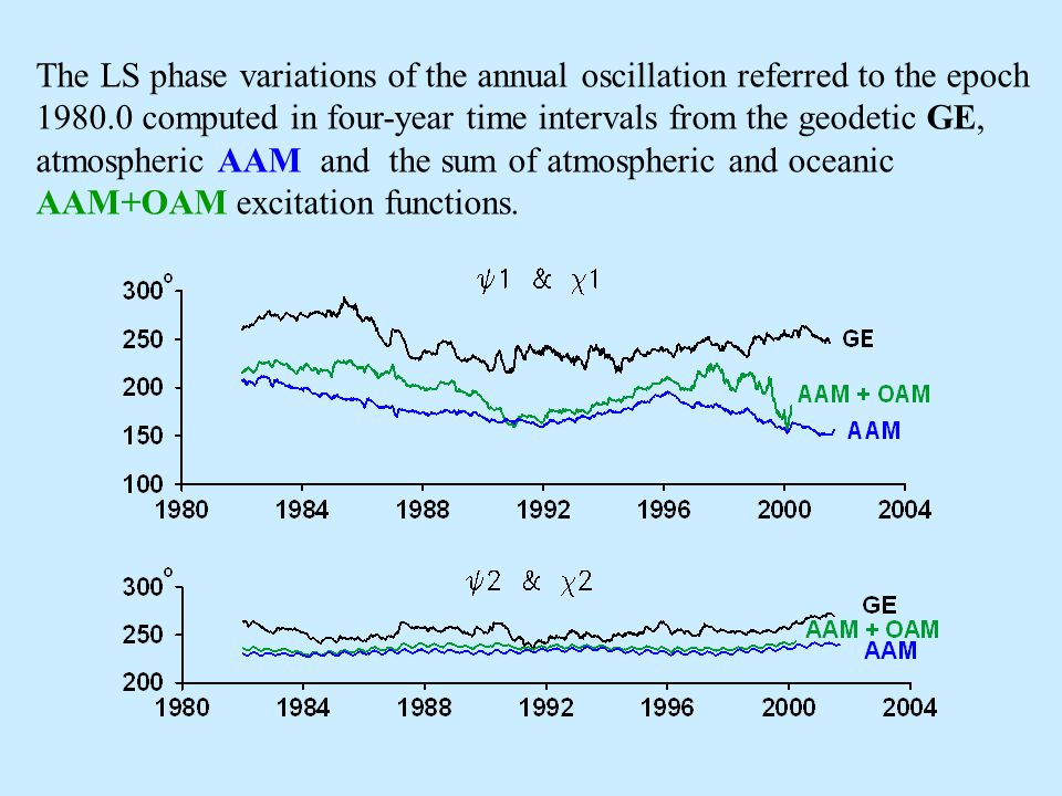The LS amplitude variations of the annual oscillation computed in four-year time intervals from the geodetic GE, atmospheric AAM and the sum of atmospheric and oceanic AAM+OAM excitation functions.