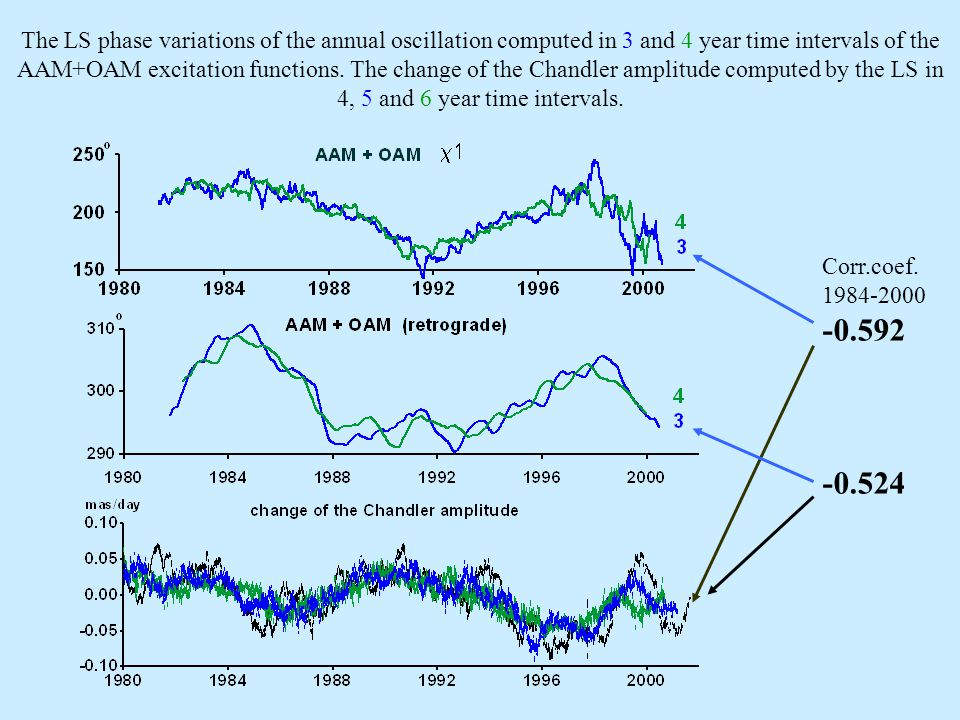 The LS phase variations of the annual oscillation referred to the epoch 1980.0 computed in four-year time intervals from the geodetic GE, atmospheric AAM and the sum of atmospheric and oceanic AAM+OAM excitation functions.
