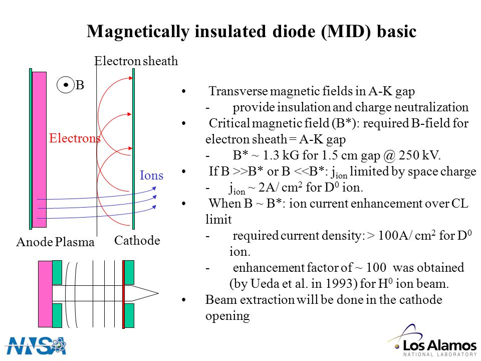 Magnetically insulated diode (MID) basic Transverse magnetic fields in A-K gap - provide insulation and charge neutralization Critical magnetic field (B*): required B-field for electron sheath = A-K gap - B* ~ 1.3 kG for 1.5 cm gap @ 250 kV.