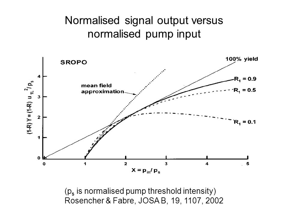 Normalised signal output versus normalised pump input (p s is normalised pump threshold intensity) Rosencher & Fabre, JOSA B, 19, 1107, 2002