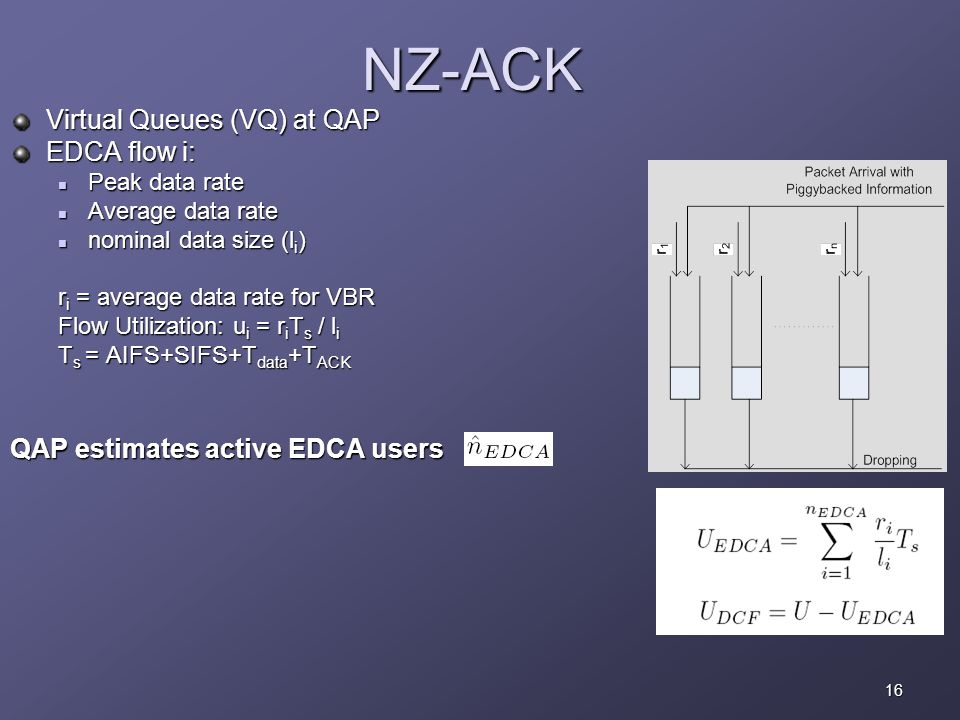 16 NZ-ACK Virtual Queues (VQ) at QAP EDCA flow i: Peak data rate Peak data rate Average data rate Average data rate nominal data size (l i ) nominal data size (l i ) r i = average data rate for VBR Flow Utilization: u i = r i T s / l i T s = AIFS+SIFS+T data +T ACK QAP estimates active EDCA users