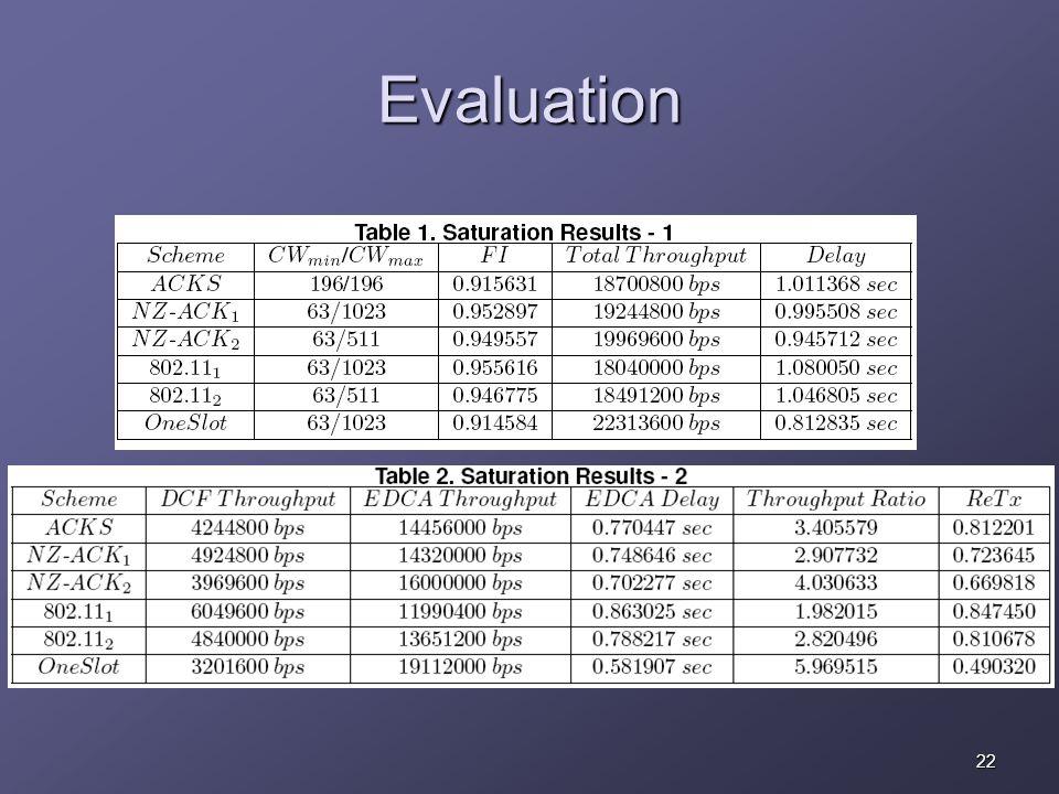 22 Evaluation