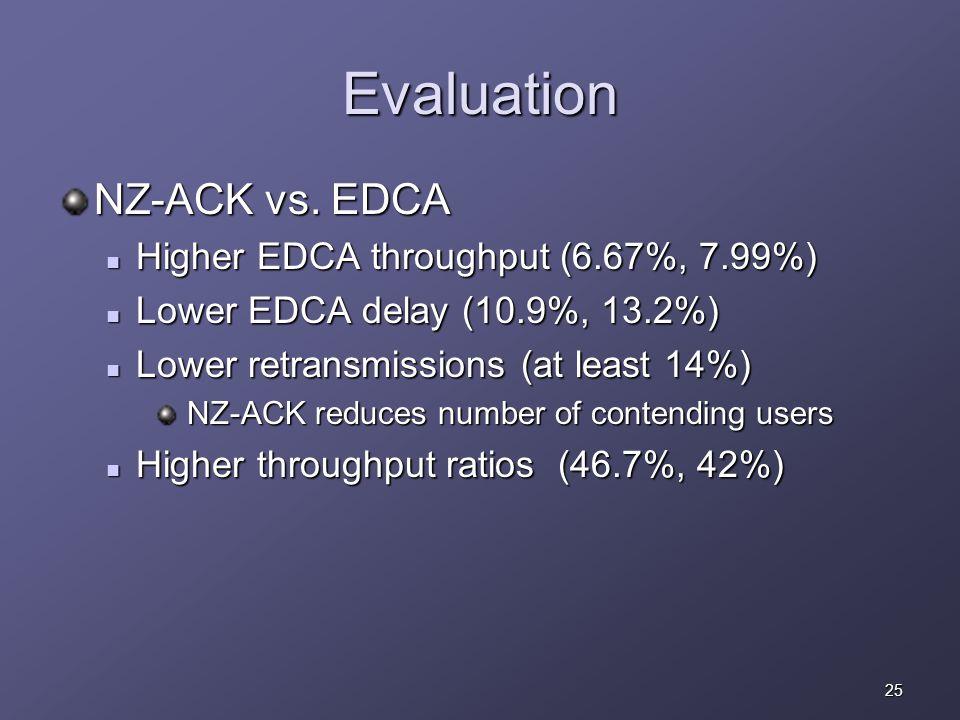 25 Evaluation NZ-ACK vs. EDCA Higher EDCA throughput (6.67%, 7.99%) Higher EDCA throughput (6.67%, 7.99%) Lower EDCA delay (10.9%, 13.2%) Lower EDCA d