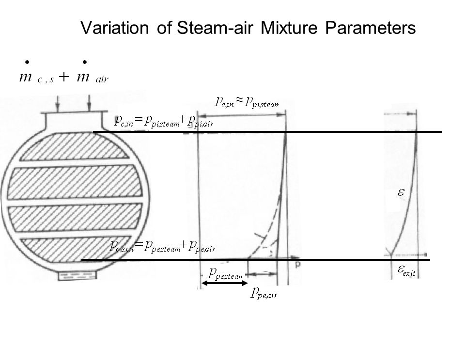 Thermal Processes Occurring in Condensers The condenser never receives pure seam from the turbine. A mixture of steam and non-condensable gases (Air-s