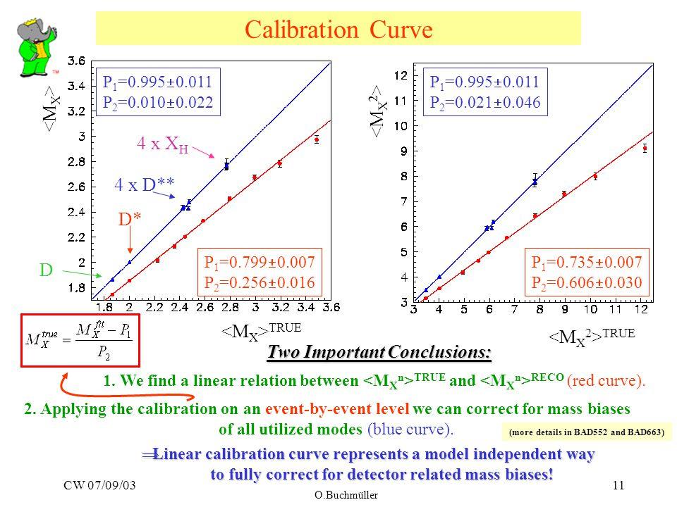 CW 07/09/03 O.Buchmüller 11 Calibration Curve P 1 =0.995  0.011 P 2 =0.010  0.022 P 1 =0.995  0.011 P 2 =0.021  0.046 P 1 =0.799  0.007 P 2 =0.256  0.016 P 1 =0.735  0.007 P 2 =0.606  0.030 TRUE 4 x X H 4 x D** D* D Two Important Conclusions: 1.