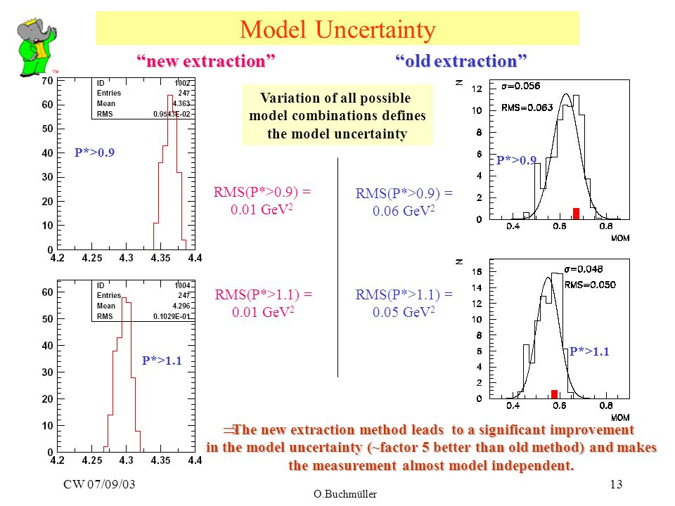 CW 07/09/03 O.Buchmüller 13 Model Uncertainty P*>0.9 P*>1.1 old extraction new extraction P*>1.1 P*>0.9 Variation of all possible model combinations defines the model uncertainty RMS(P*>0.9) = 0.01 GeV 2 RMS(P*>1.1) = 0.01 GeV 2 RMS(P*>0.9) = 0.06 GeV 2 RMS(P*>1.1) = 0.05 GeV 2  The new extraction method leads to a significant improvement in the model uncertainty (~factor 5 better than old method) and makes the measurement almost model independent.